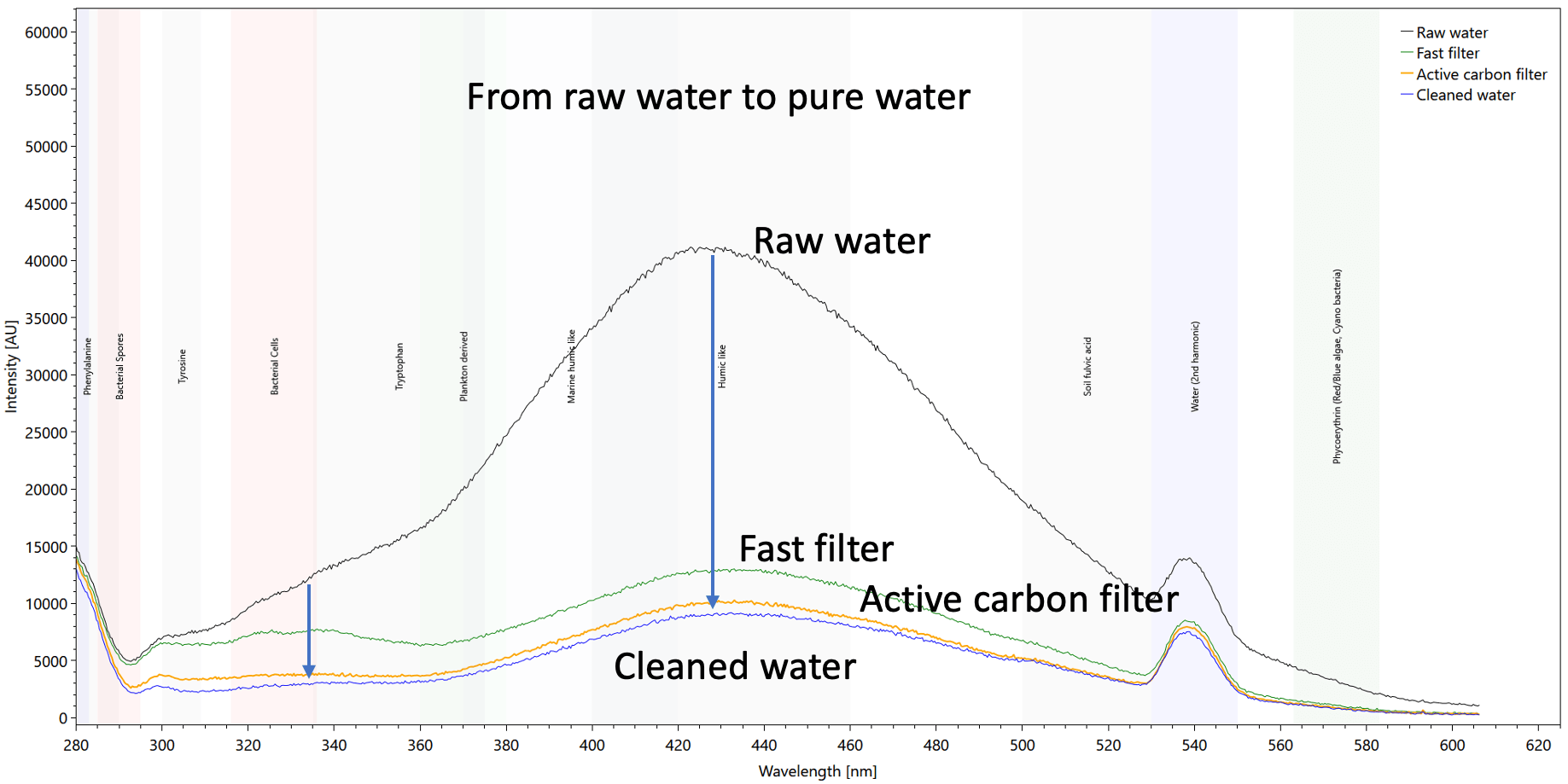 Filter integrity